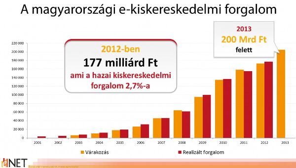 Internetes kereskedelem Magyarországon: 200 Mrd várható az idén!
